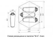 Схема размещения в палатке М-4 трех человек